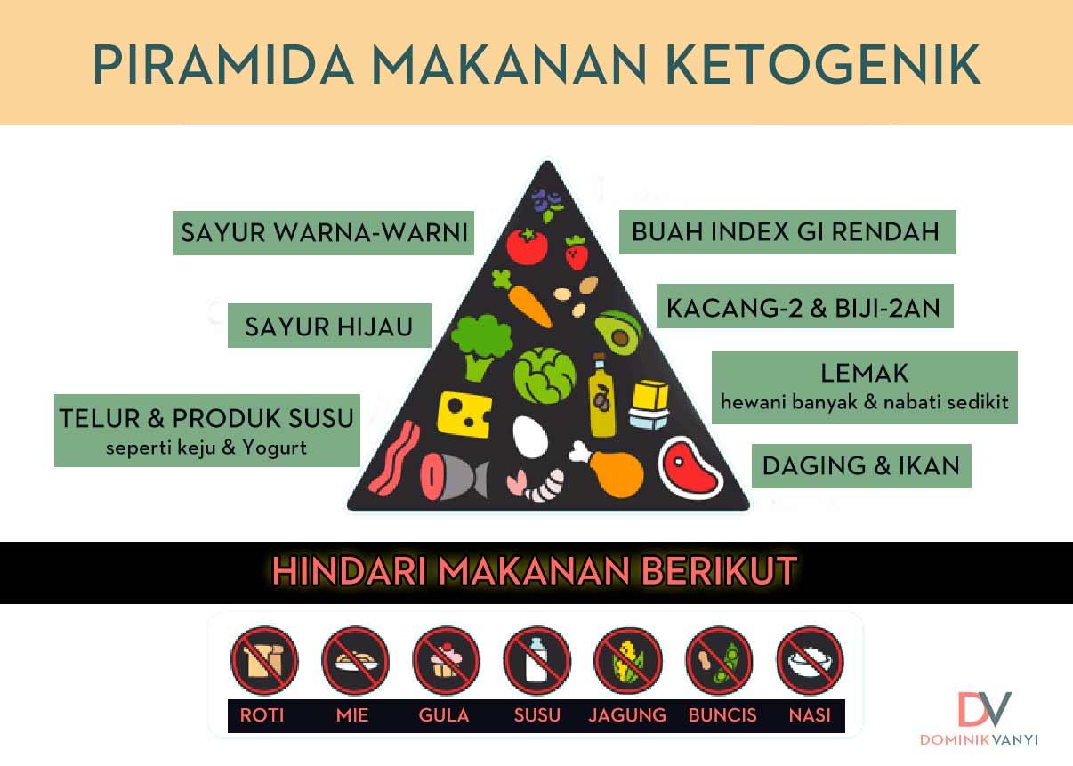 pyramida-Keto
